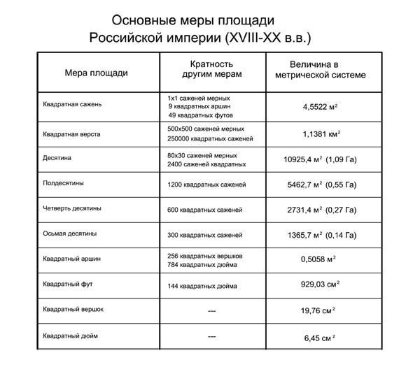 Основные меры площади Российской империи (XVIII-XX в.в.)