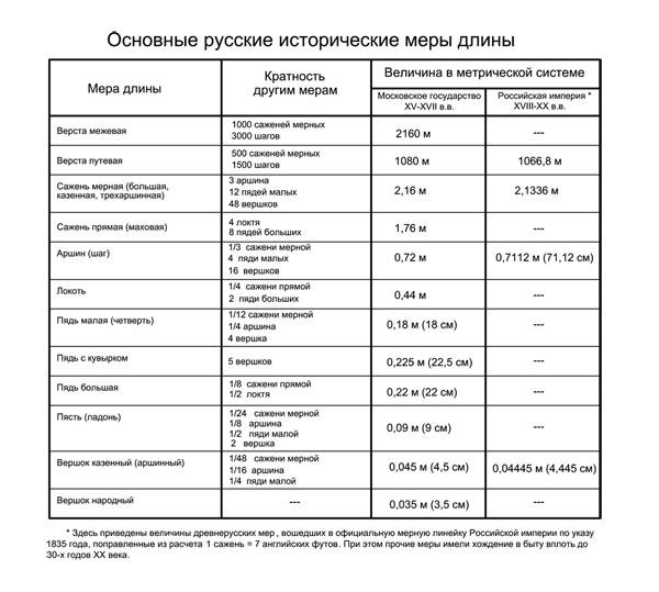 Основные русские исторические меры