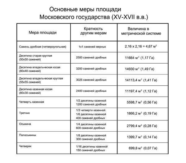 Основные меры площади Московского государства (XV-XVII в.в.)